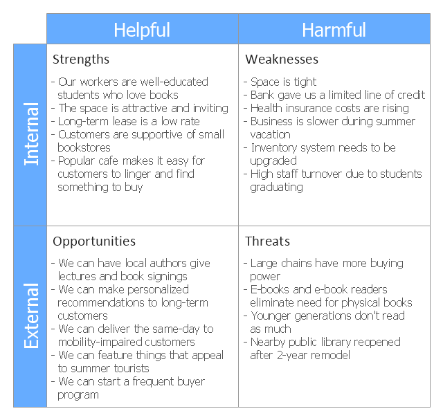 This Swot Matrix Diagram Example Was Created On The Base Of Article An Easy Way To Jumpstart Y Swot Analysis Examples Swot Analysis Swot Analysis For Students