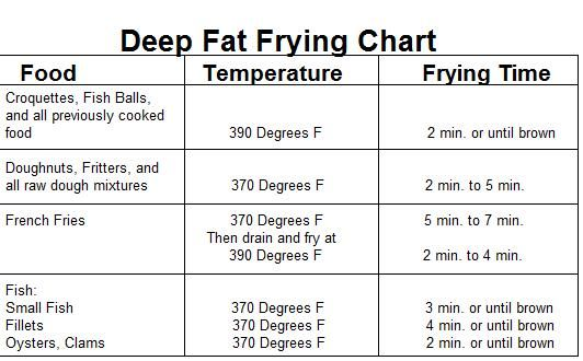 Temperature Chart For Deep Frying Temperature Chart