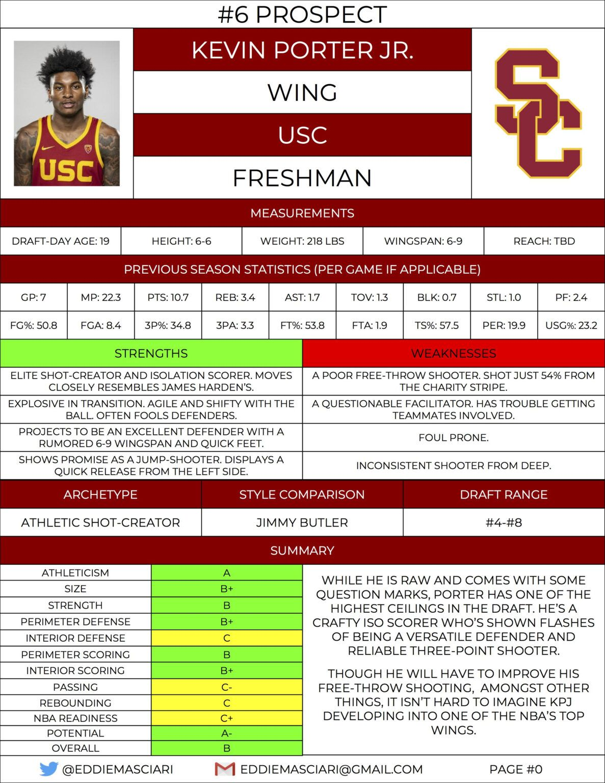 21 nfl draft prospects printable Throughout Basketball Player Scouting Report Template