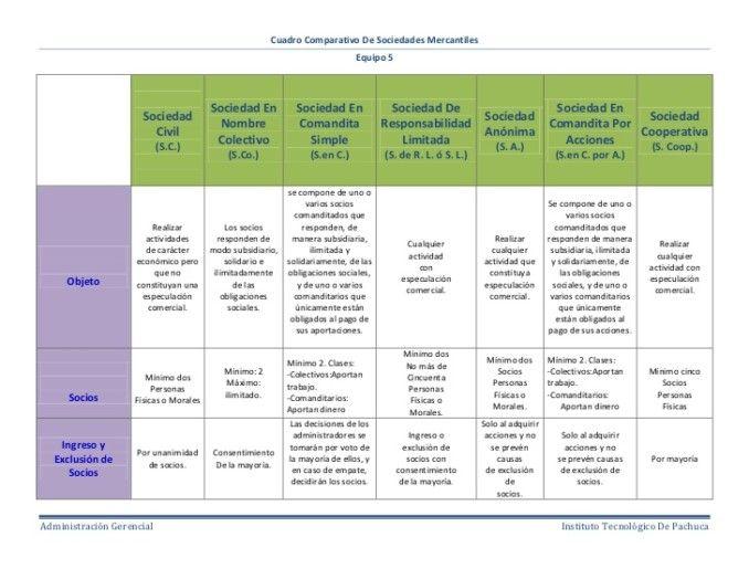 Cuadros Comparativos De Sociedades Mercantiles Cuadro Comparativo