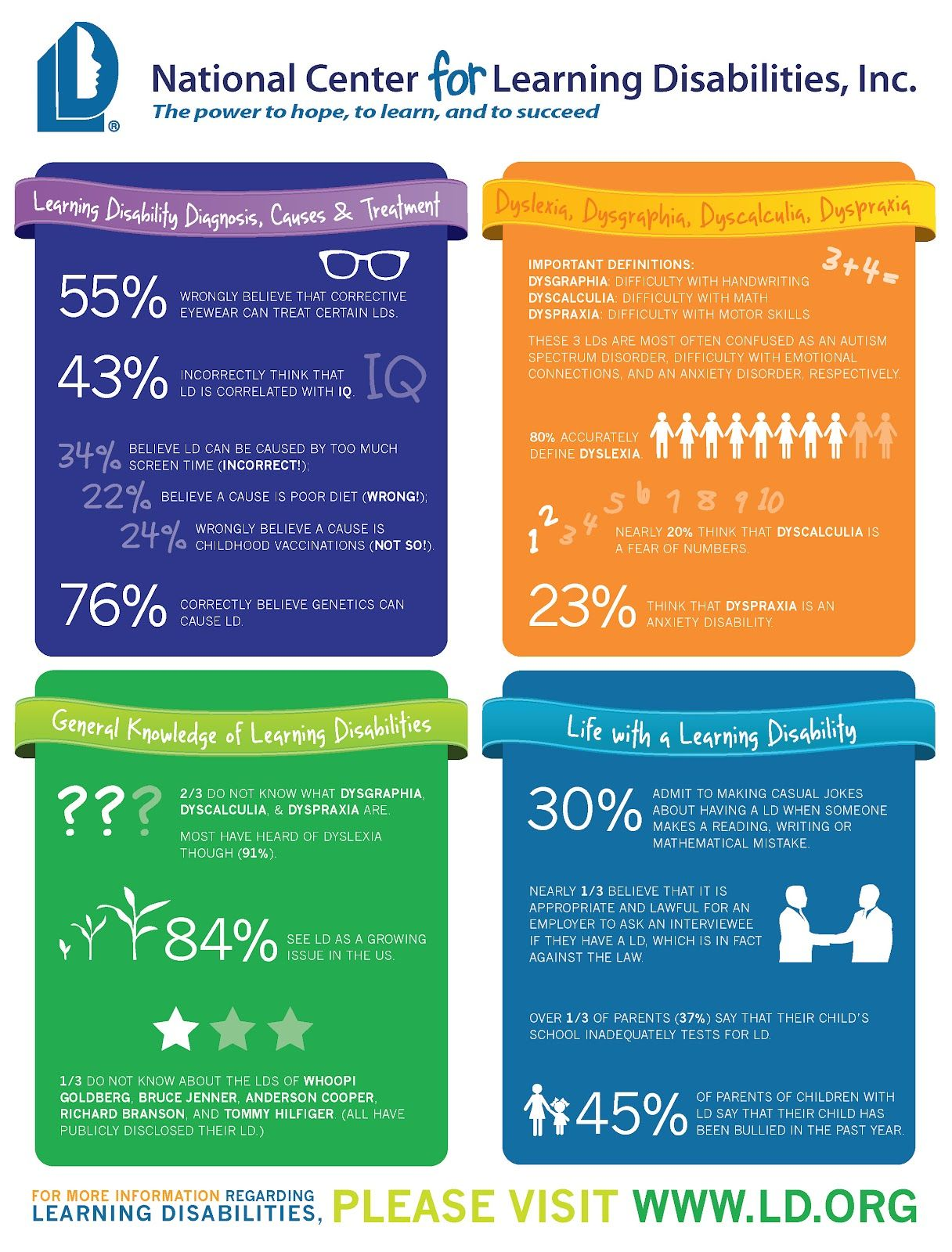 Surprising Survey Results On Learning Disabilities