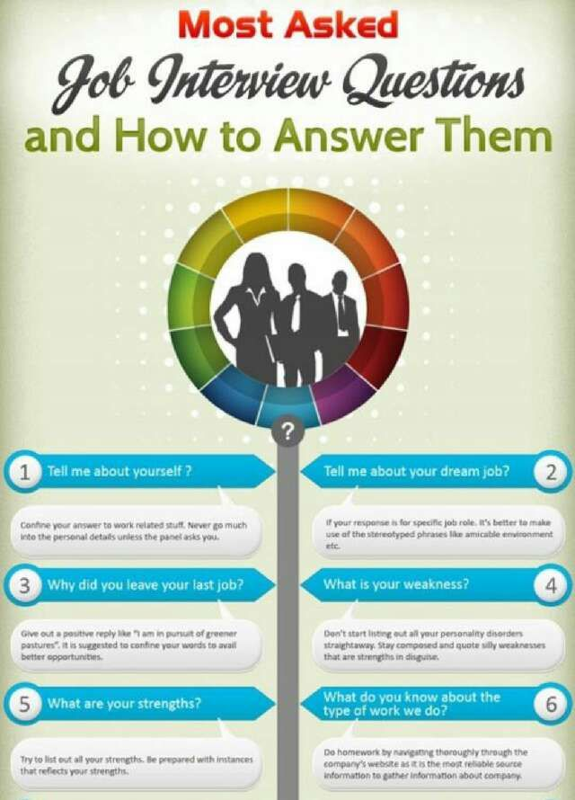 Interview Questions And How To Answer Them To Land That Job