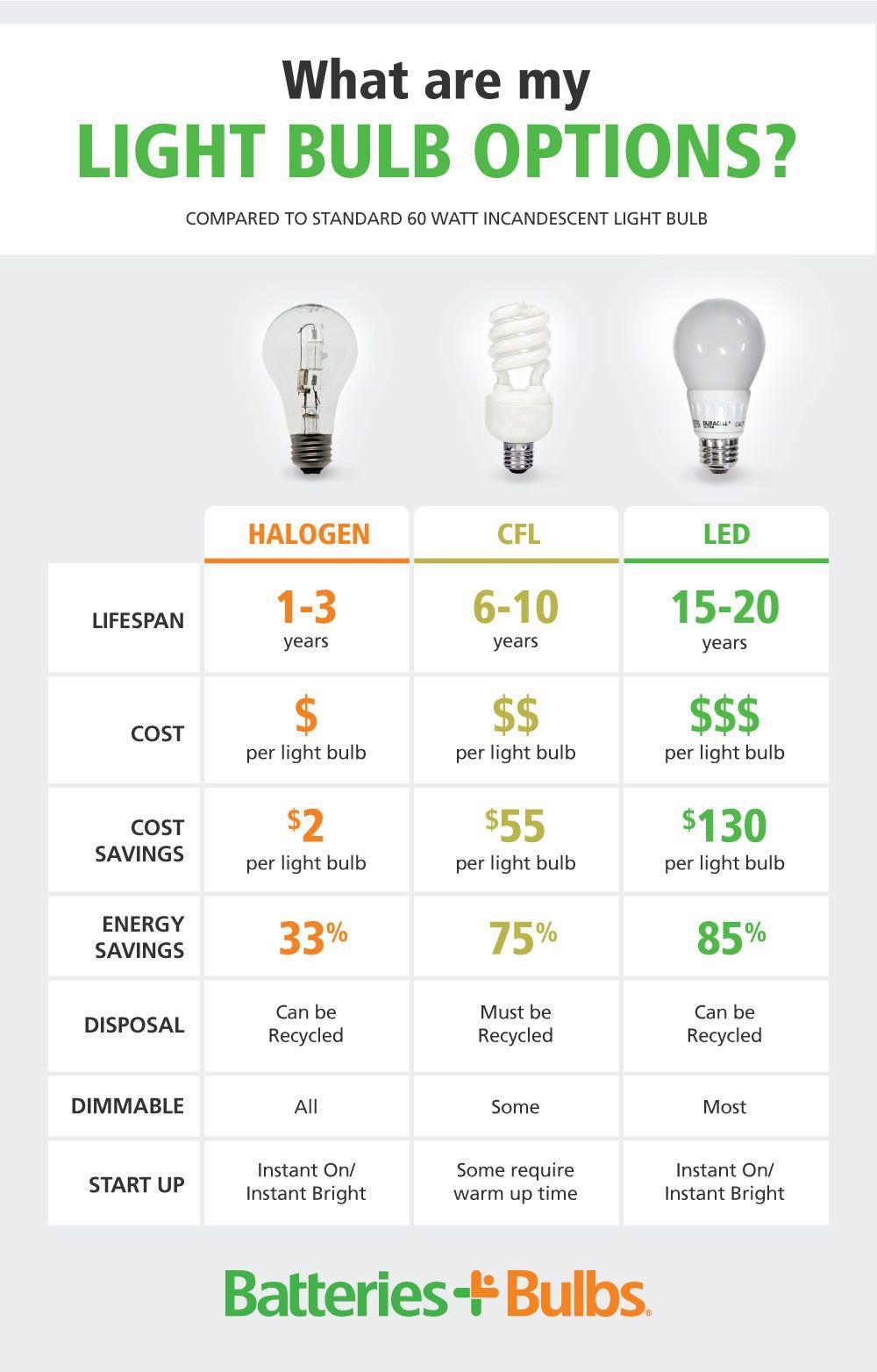 Regular Light Bulbs Vs Energy Efficient