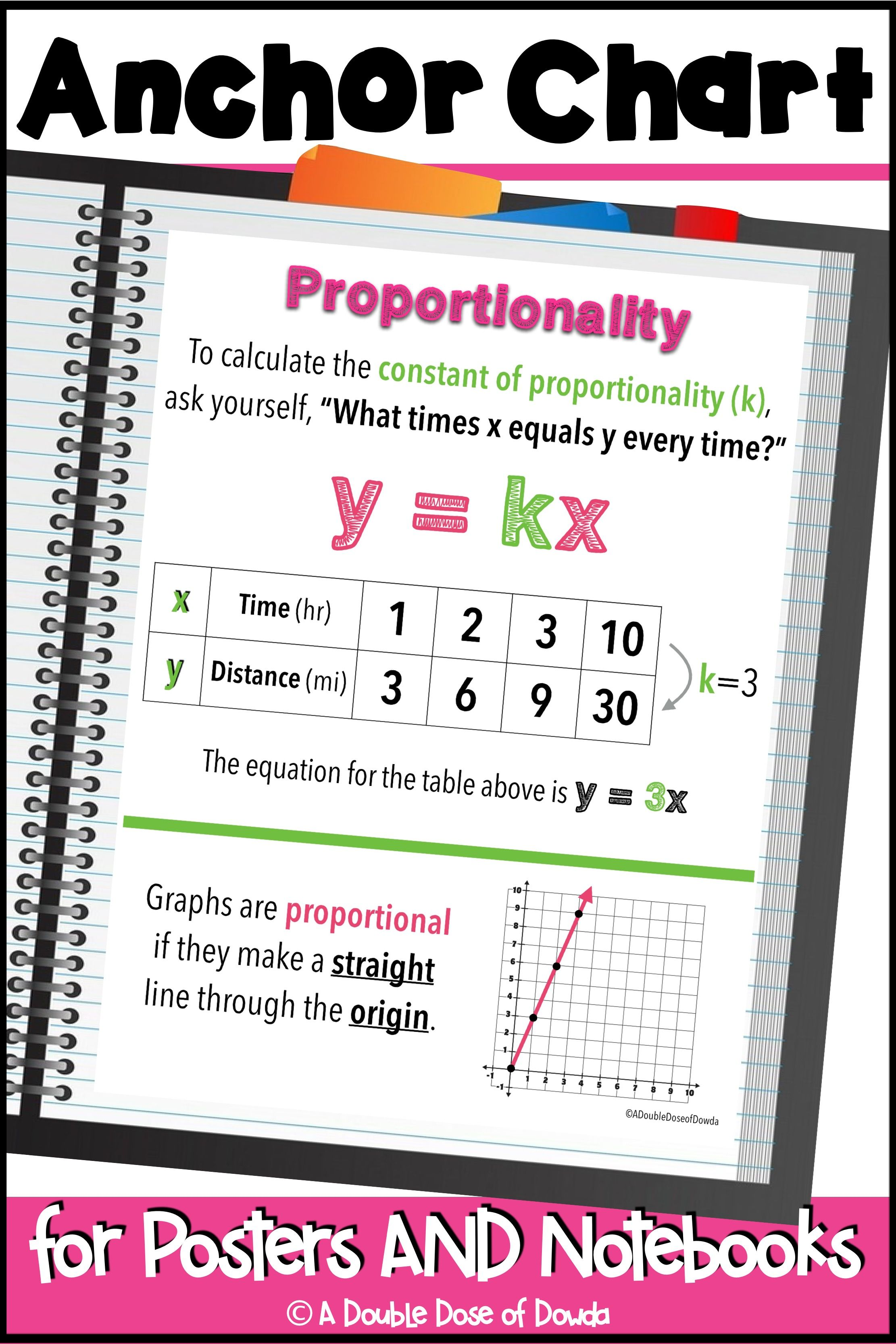 Proportionality Anchor Chart For Interactive Notebooks And