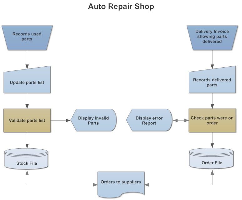 Example Image Din   Auto Repair Shop  Flowchart