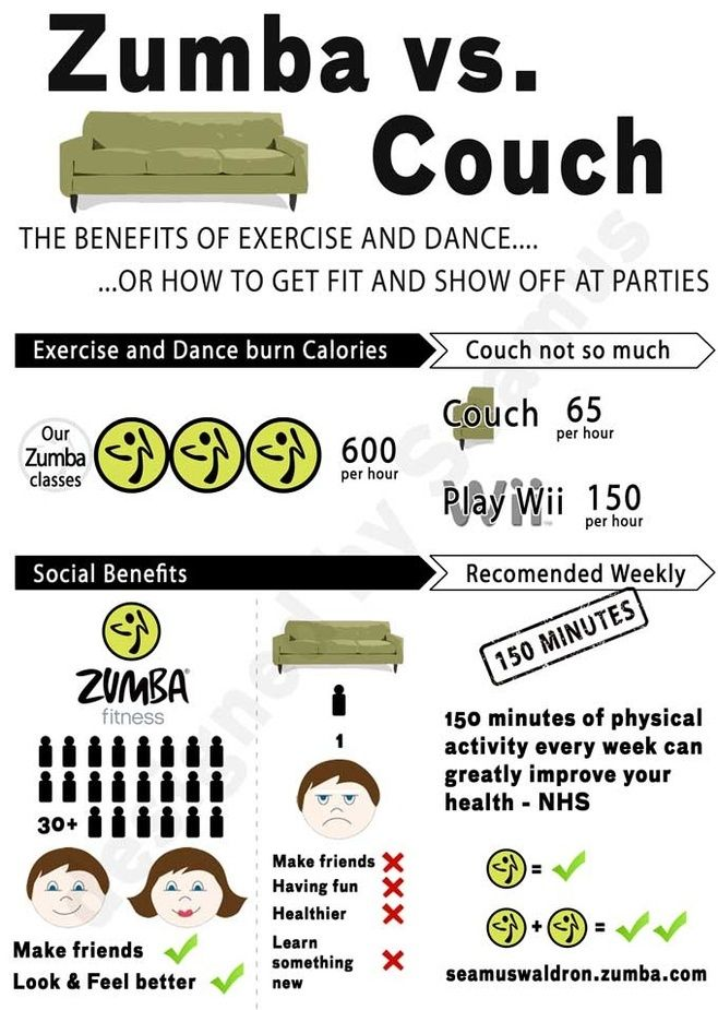 Awesome Zumba infographic! | Zumba funny, Zumba quotes ...