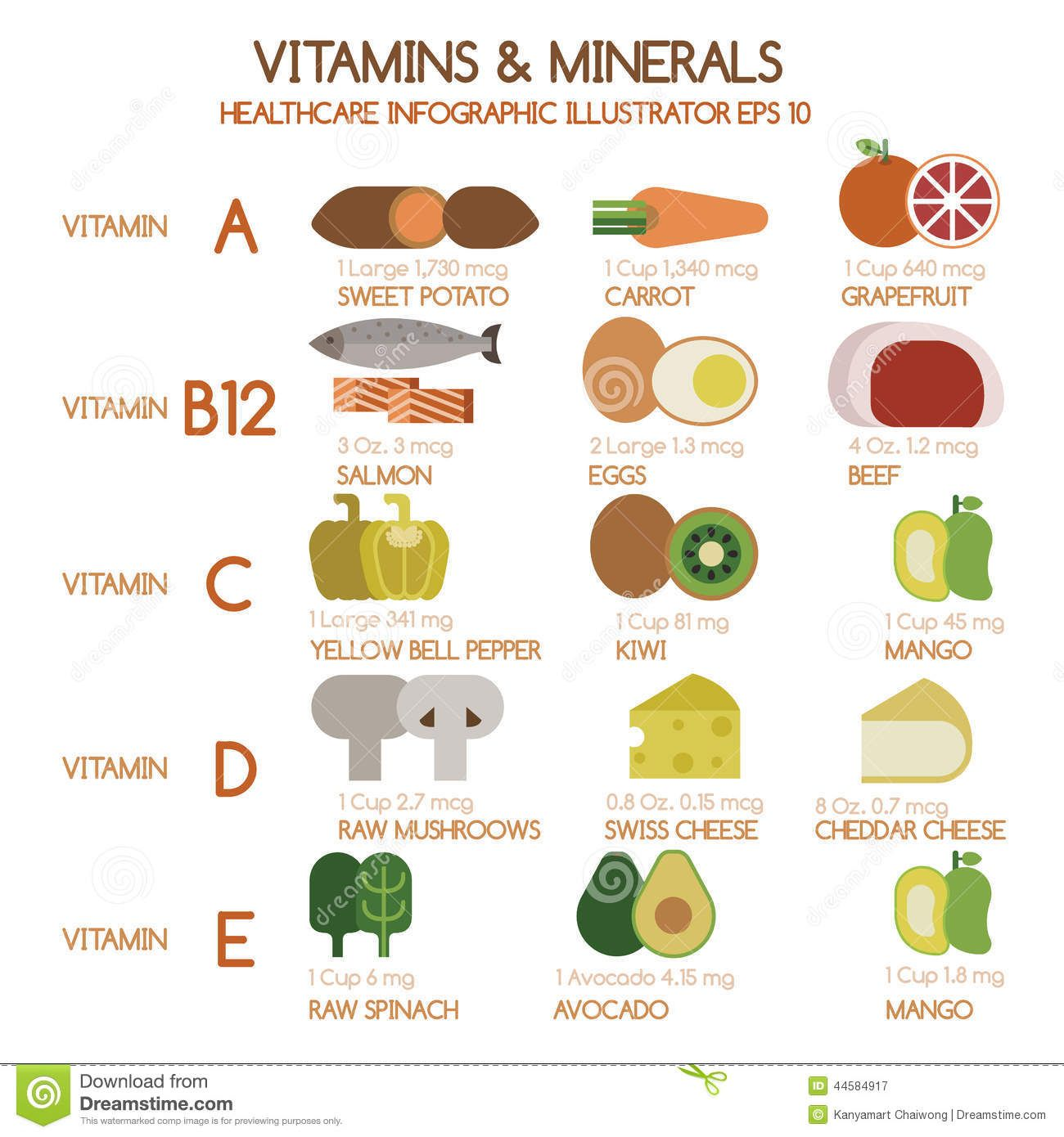 Vitamins And Minerals Food Sources