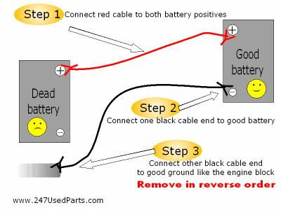how to use jumper cables diagram the fast the curious rh pinterest com jumper cable connection diagram jumper cable connections crossword