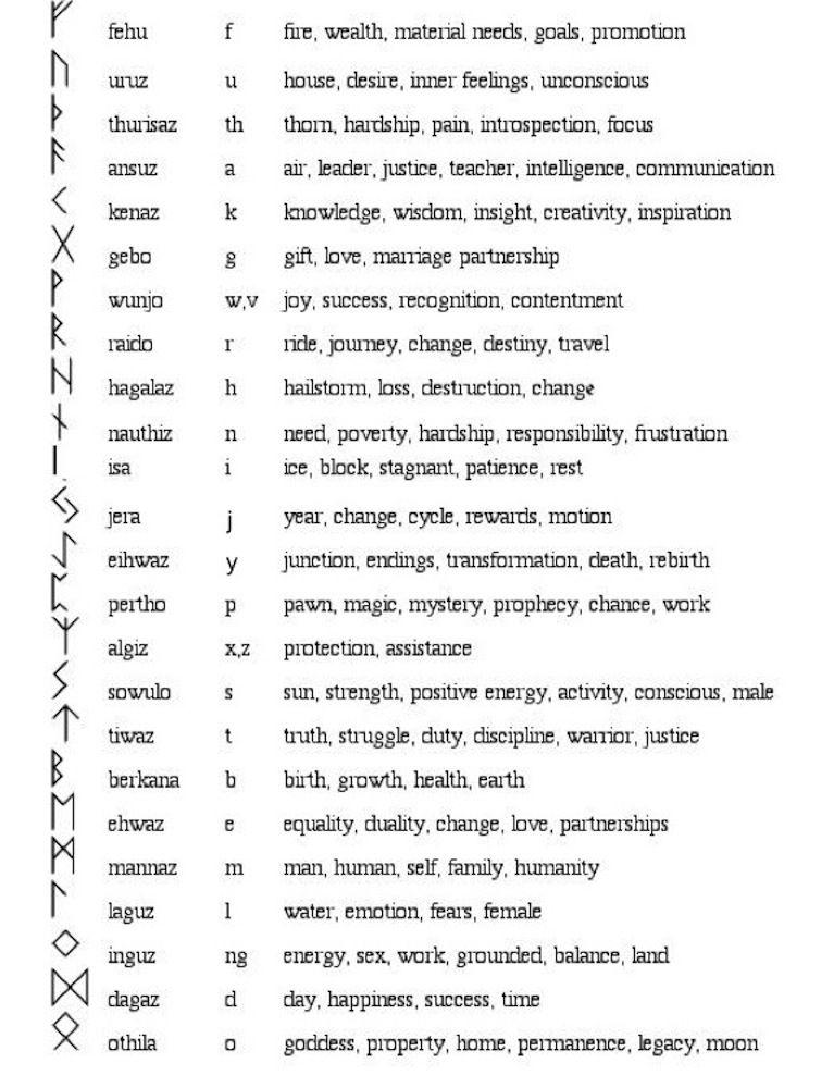 Rune Stones Symbols Choice Image Meaning Of This Symbol