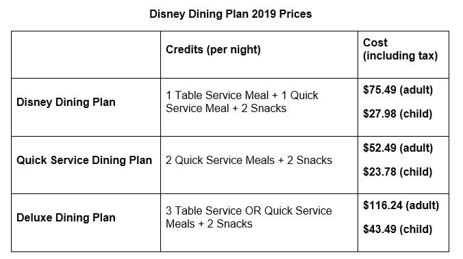 Disney Dining Plan Ultimate Guide Disney Dining Plan Disney
