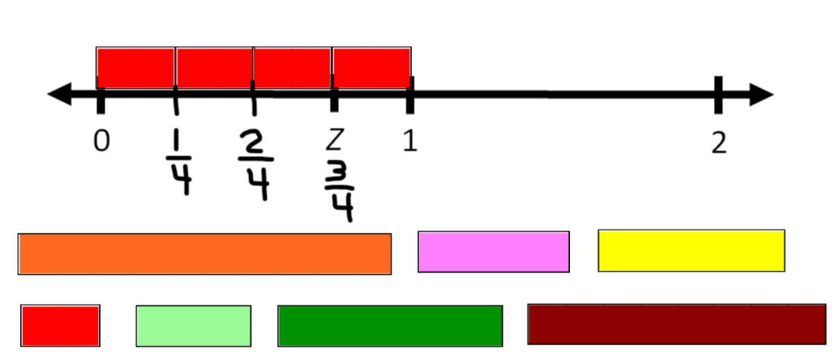 Fractions on a number line with cuisenaire rods math knowledge math coachs corner fractions on a number line with cuisenaire rods students use prior knowledge about fractions as parts of a whole to construct meaning ccuart Image collections
