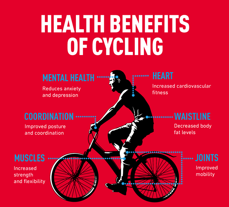 Health Benefits Of Riding A Bike Https Planetsupplement Com