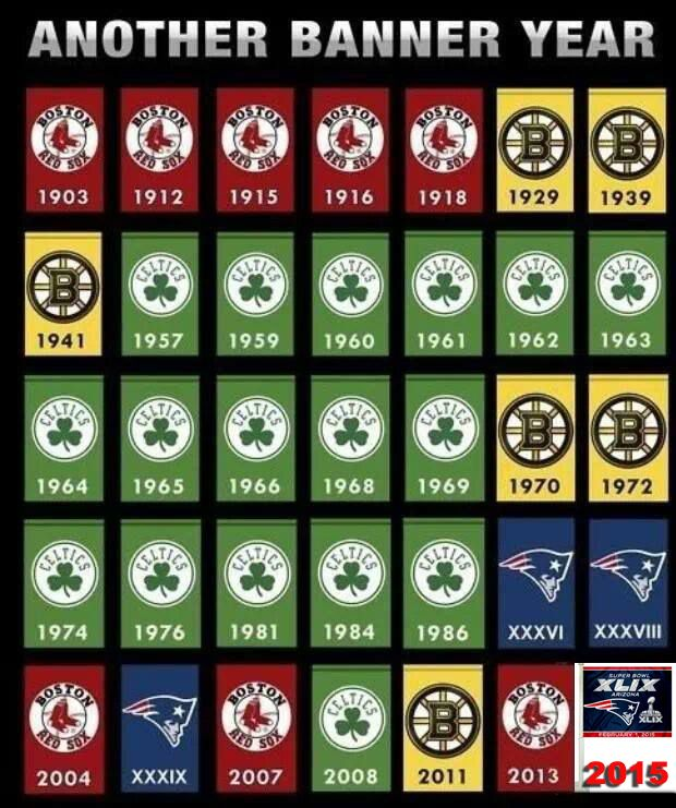 Another Banner Year Boston New England Sports Boston Sports
