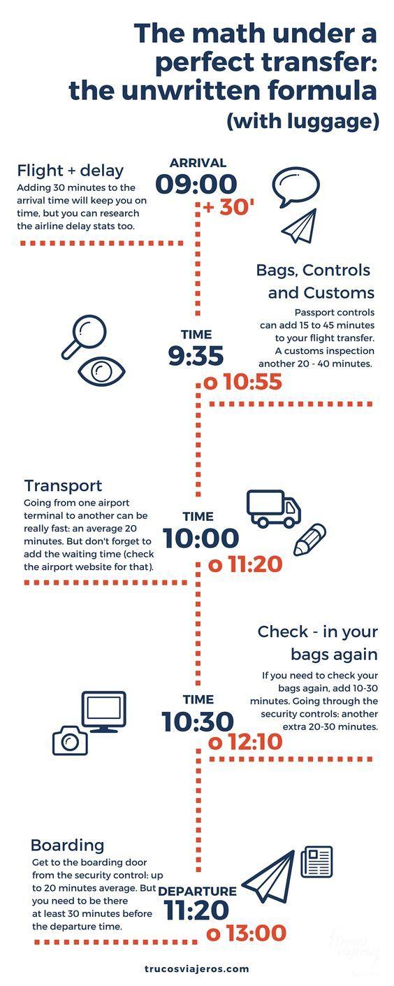 flight travel time calculator