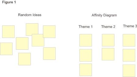 Affinity Diagrams  Fluid  Fluid Project Wiki  Ux Design