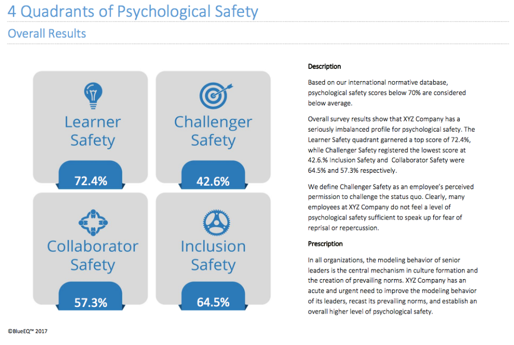 PS16™ Workplace Psychological Safety Survey BlueEQ