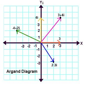 Plotting Complex Numbers Worksheet: 17 Best images about complex numbers on Pinterest   Maze    ,