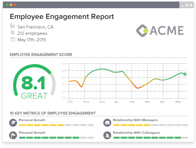 Officevibe Is An Allinone Employee Survey Platform With Realtime - Employee dashboard template