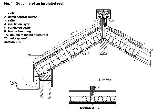 Roofing Construction Details Amp Structure With Rear