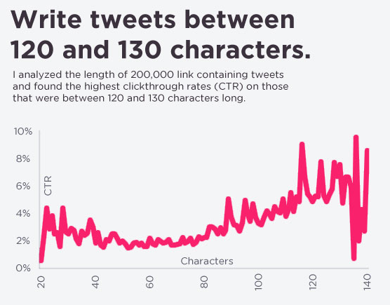 15 Ways to Increase The Click Through Rate On Your Tweets
