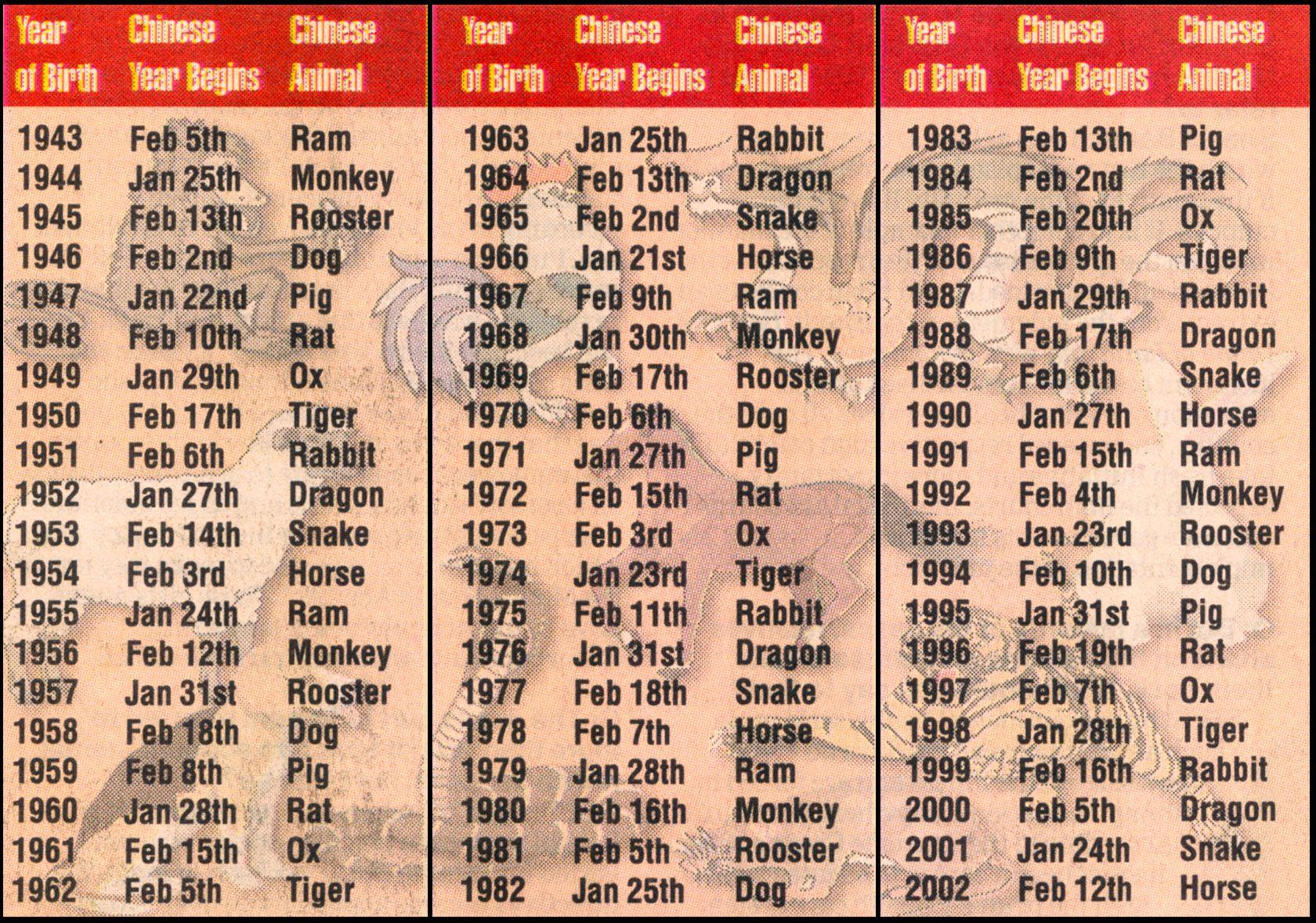 Chinese Zodiac Compatibility Chart Love Calculator Horoscope Match
