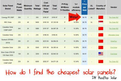 Solar Panel Cost Comparison Solar Panel Cost Solar Solar Panels