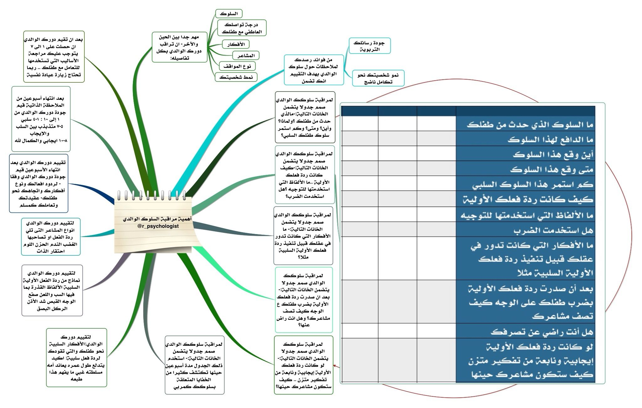خريطة ذهنية في مراقبة سلوكك الوالدي تغريدات لـ علم النفس لطفلك R Psychologist Parenting Coaching Online
