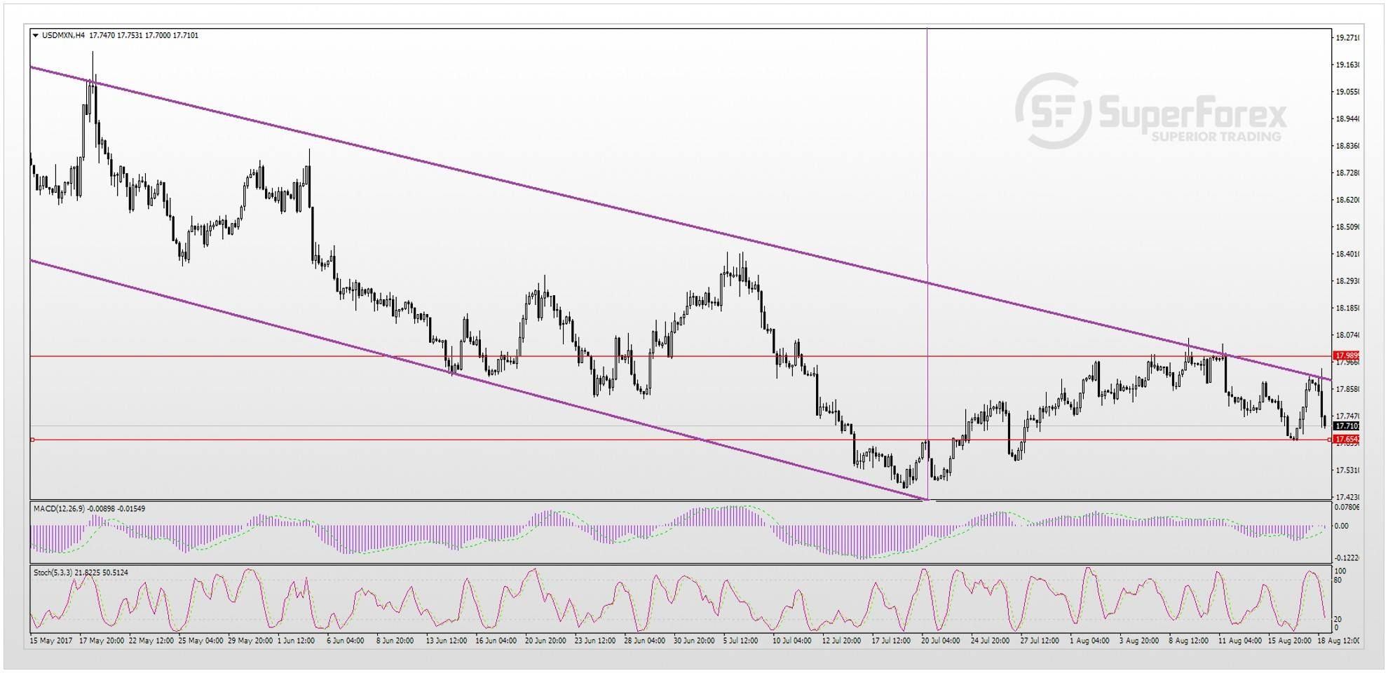 Usd Mxn Fundamental Review And Forecast