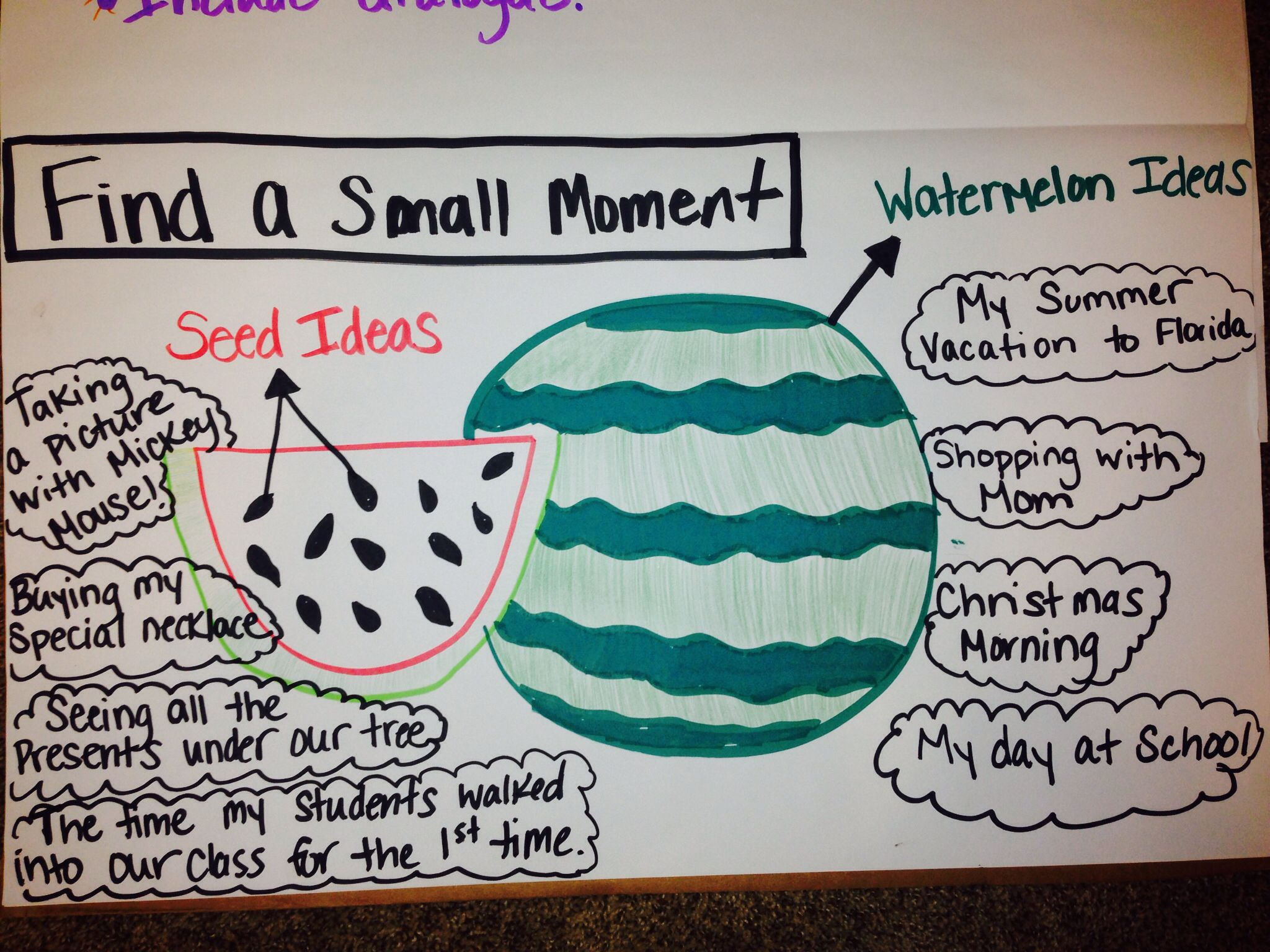 Anchor Chart For Teaching Small Moments