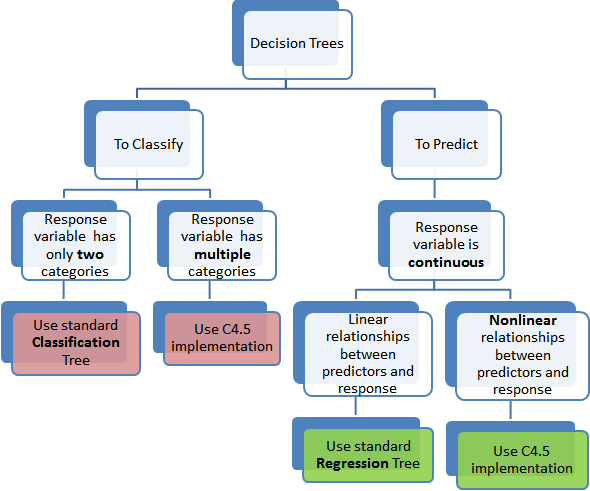2 Main Differences Between Classification And Regression Trees