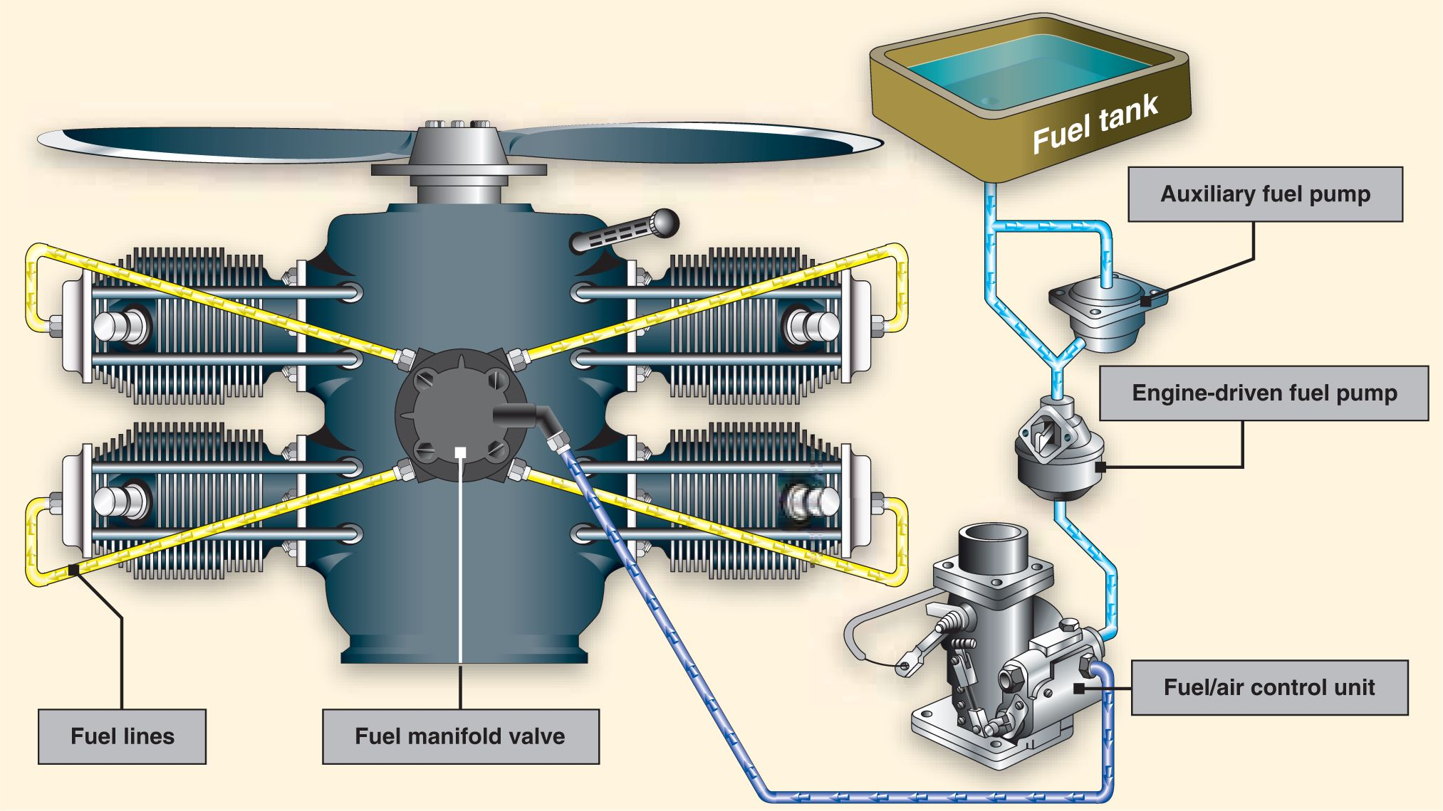 small resolution of fuel injection system aviation aircraft civil aviation pilot cessna engine diagram