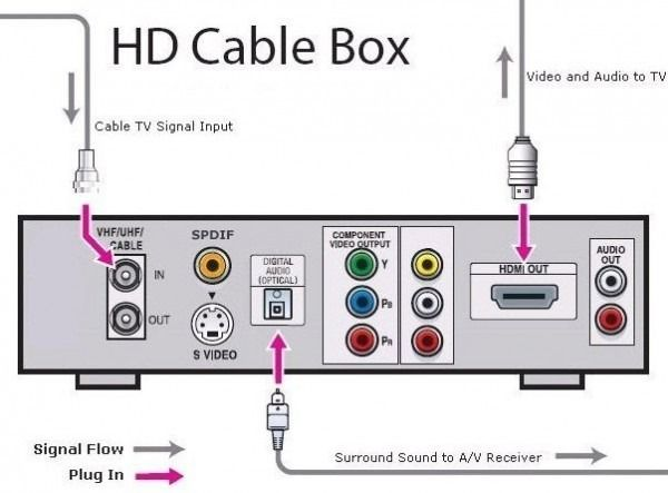 comcast cable box diagram