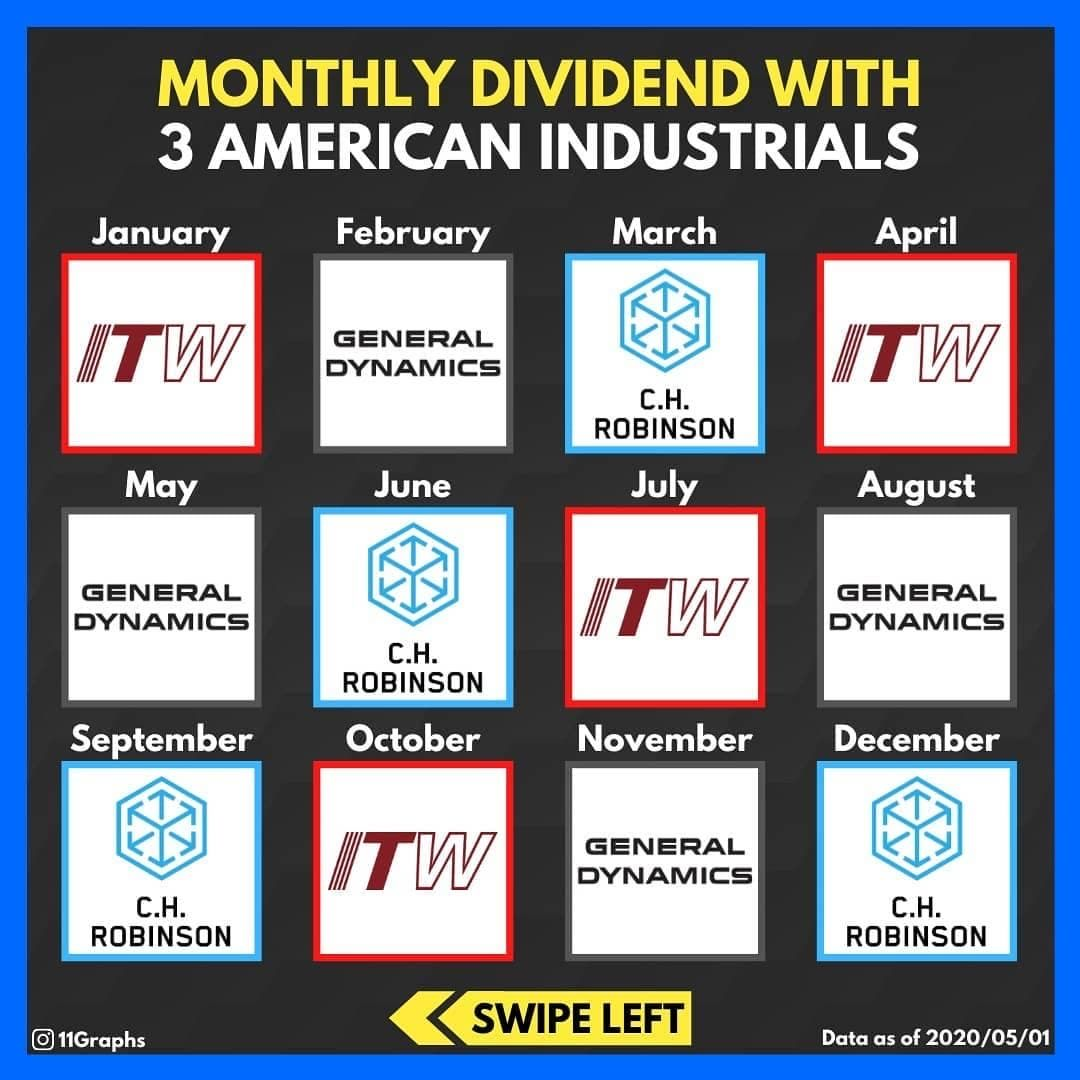 Monthly dividend money management in 2020 investing