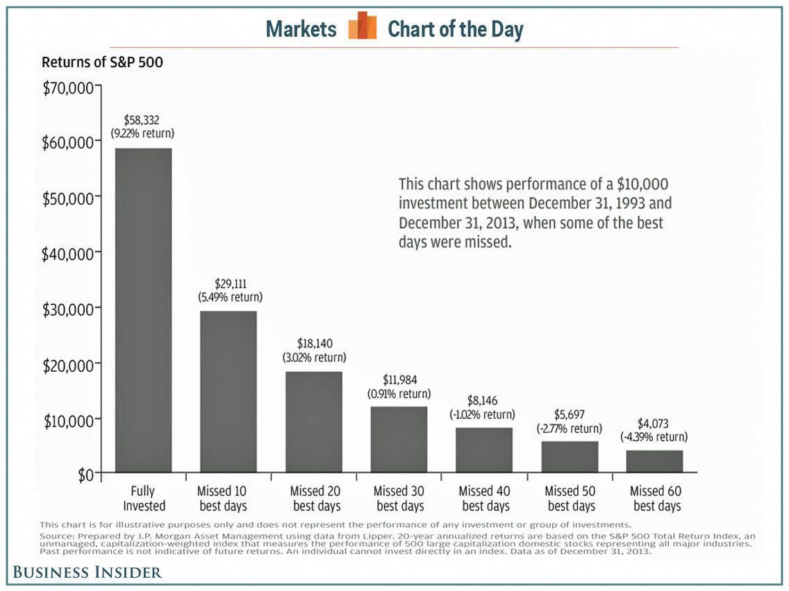 Cotd Stock Market Missed Returns In 2020 Investing Stock Market Chart