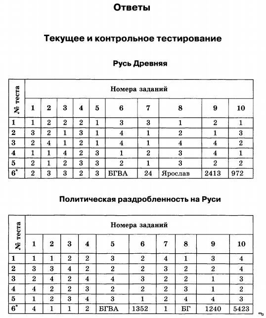 Гдз история загладин александр невский