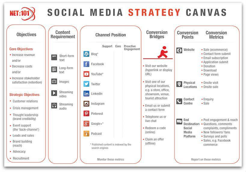 social media strategy template Google Search Social