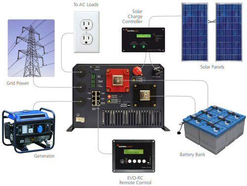 Onduleurs pour panneaux solaires au meilleur prix - Sun-Watts