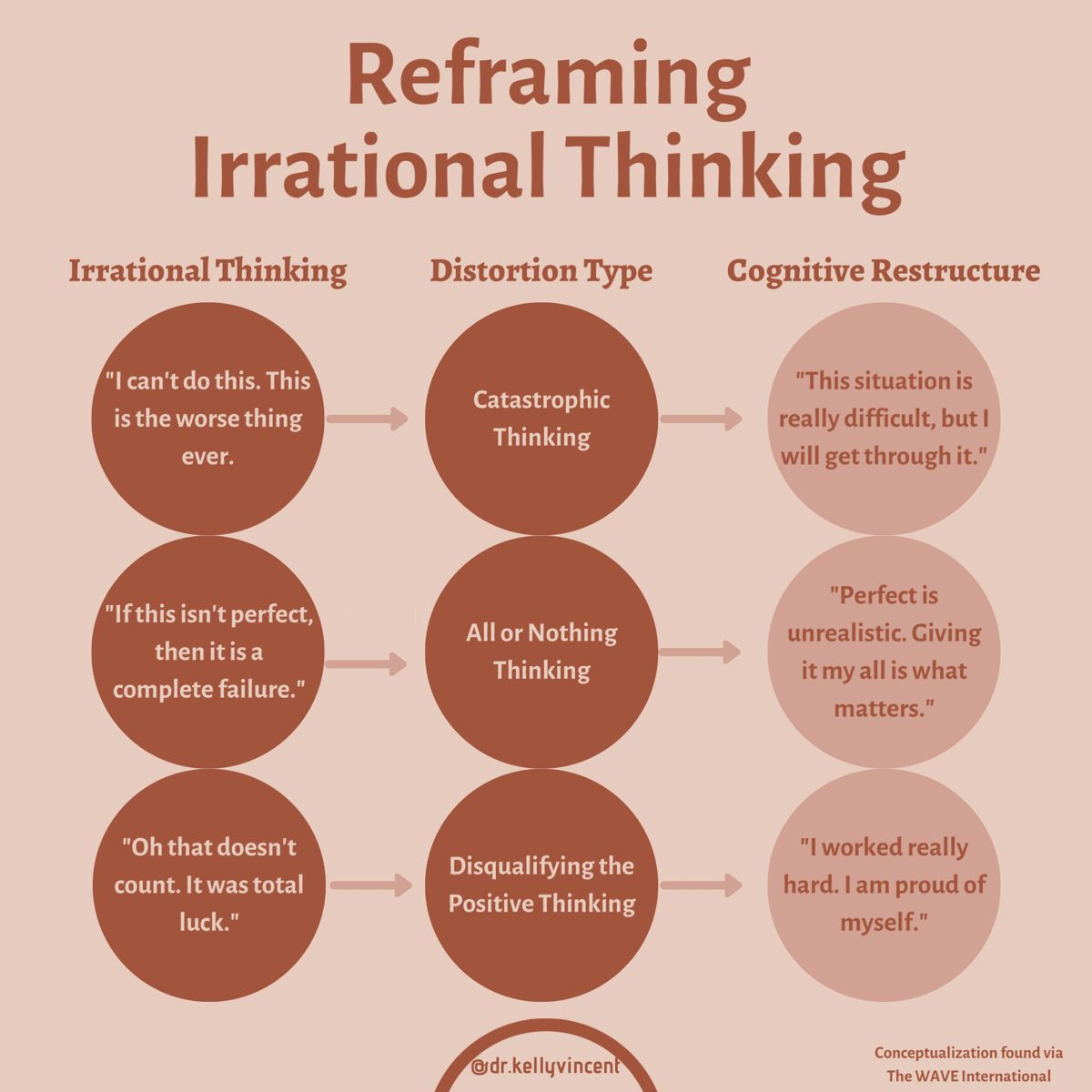 Reframing Irrational Thinking via CBT