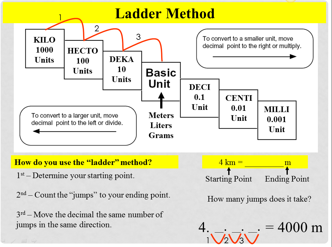 Converting in metrics:ladder method | Converting Units | Pinterest ...