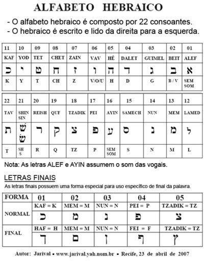 Resultado De Imagem Para Fogo Em Hebraico Com Imagens Alfabeto