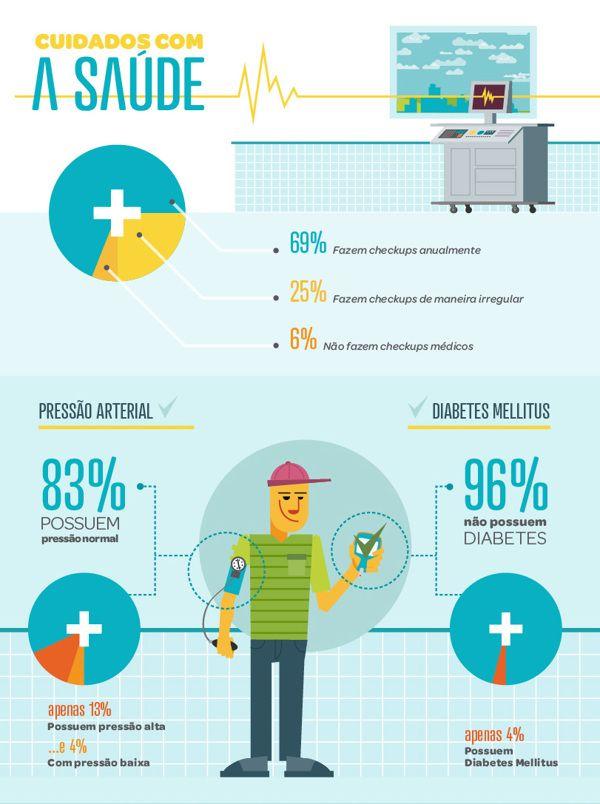 Infographic | ICATU Seguros by Café Artes Visuais, via Behance