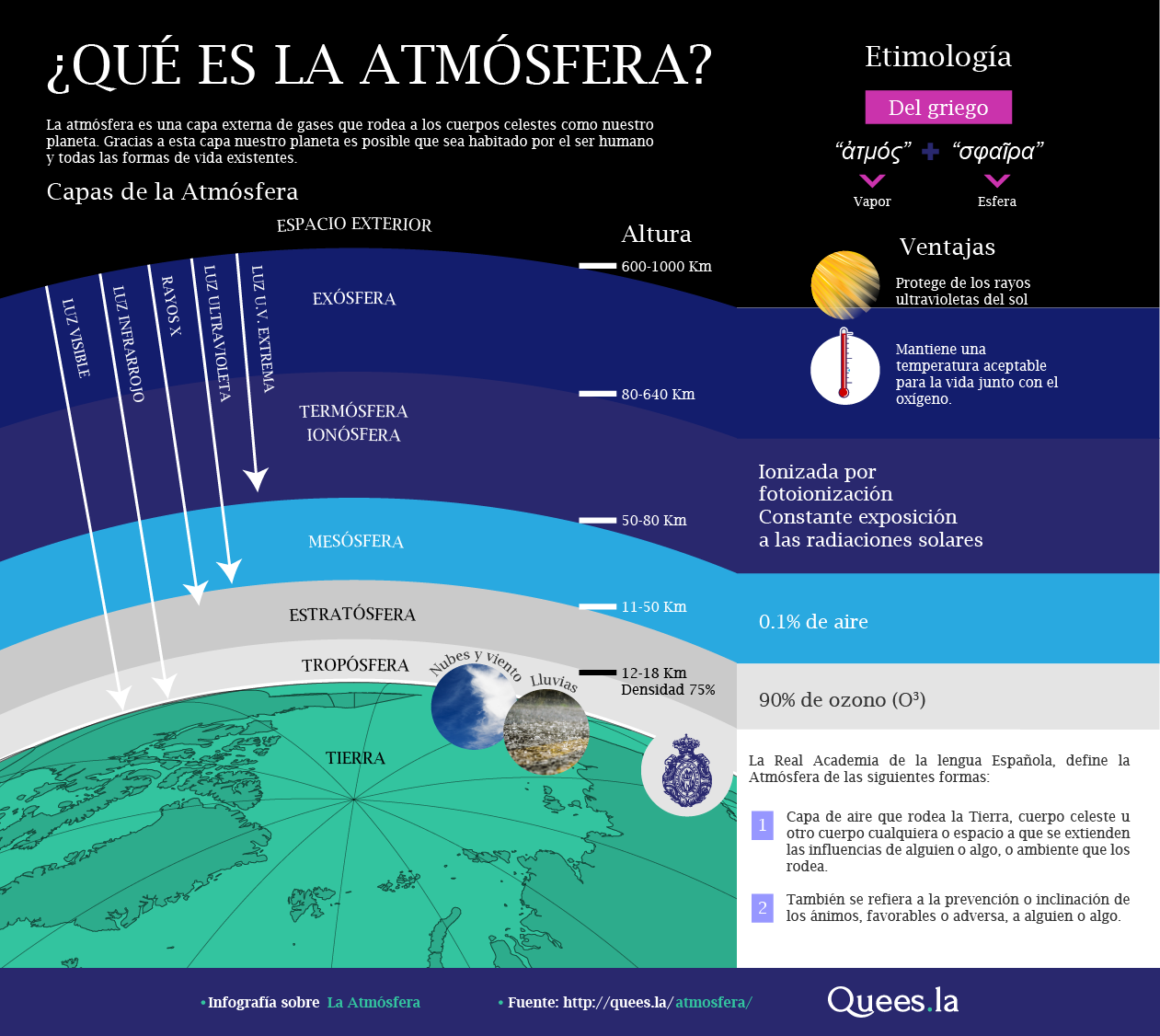 Definición De La Atmosfera Sus Partes Y Ventajas Que Tenemos Los Seres Humanos Gracias A La Atmosfera Science Signs Climate Change Global Warming