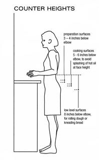 Counter Height Diagram For Food Prep Chopping You Can Do This