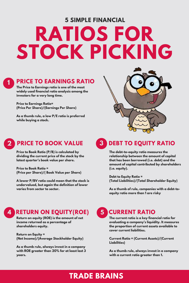 5 Simple Financial Ratios For Stock Picking Price To Earnings Ratio Price To Book Value Ratio Debt To Equity Ra Investing Financial Ratio Finance Investing
