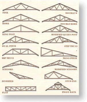 Roofing 101 How To Choose The Right Contractor Roofing Design Guide Shed Roof Roof Styles Roof Truss Design