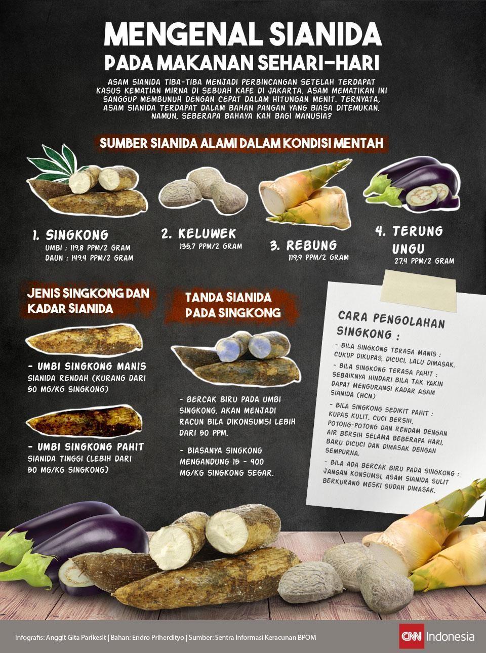 Seharihari Mengenal Sianida Makanan Padamengenal Sianida Pada Makanan Sehari Hari Makanan Nutrisi Resep Makanan Sehat