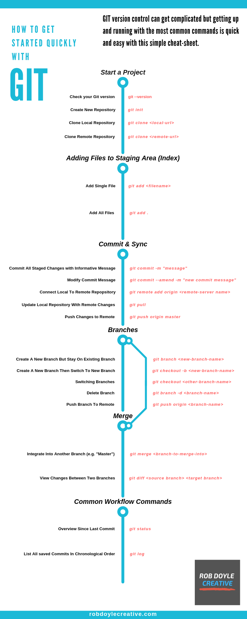 Simple GIT Cheat Sheet for Beginners [Infographic & Download] #programingsoftware