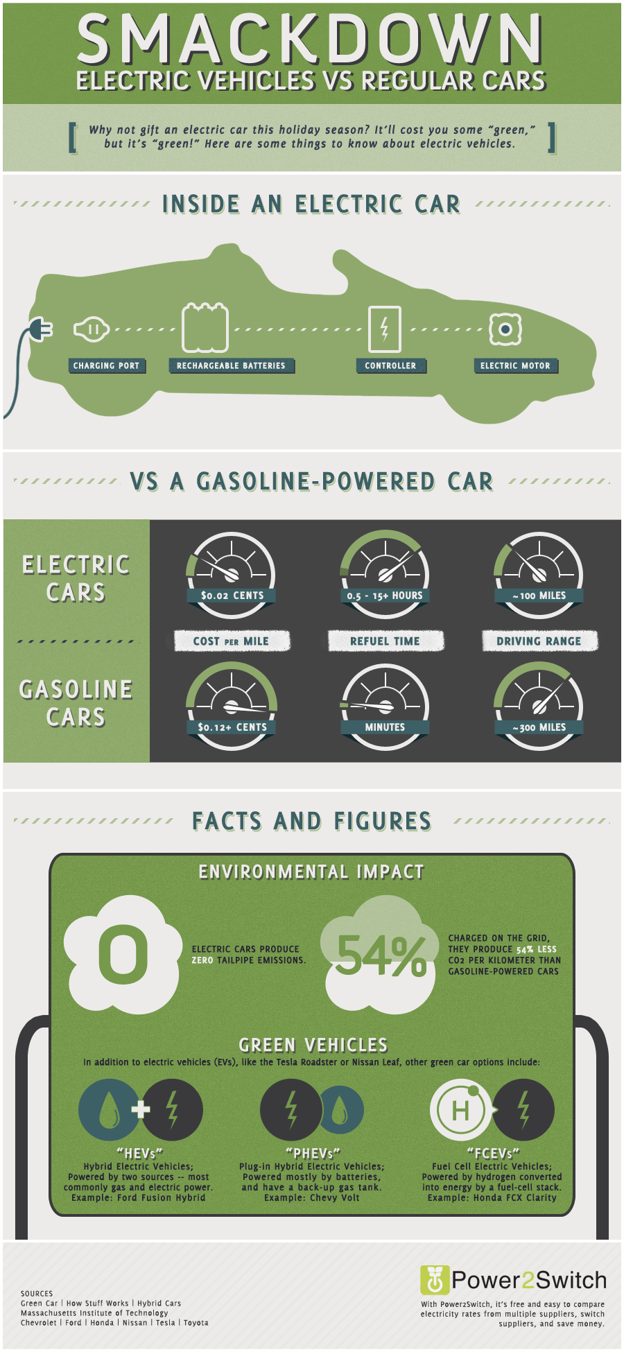 Let Op Environmental Impact Smackdown Electric Vehicles Vs