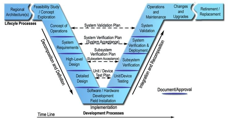 System Engineering Process V Model  Management Infographics