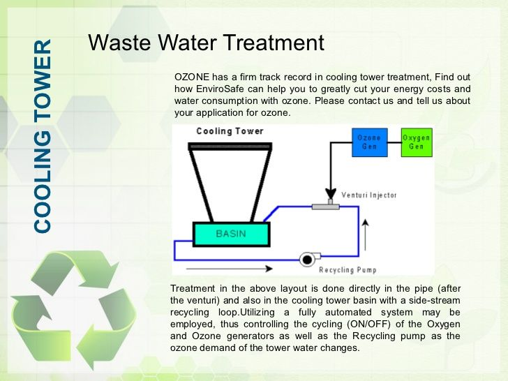 Pin By Jazzmen Bussey On Process Technology Water Treatment